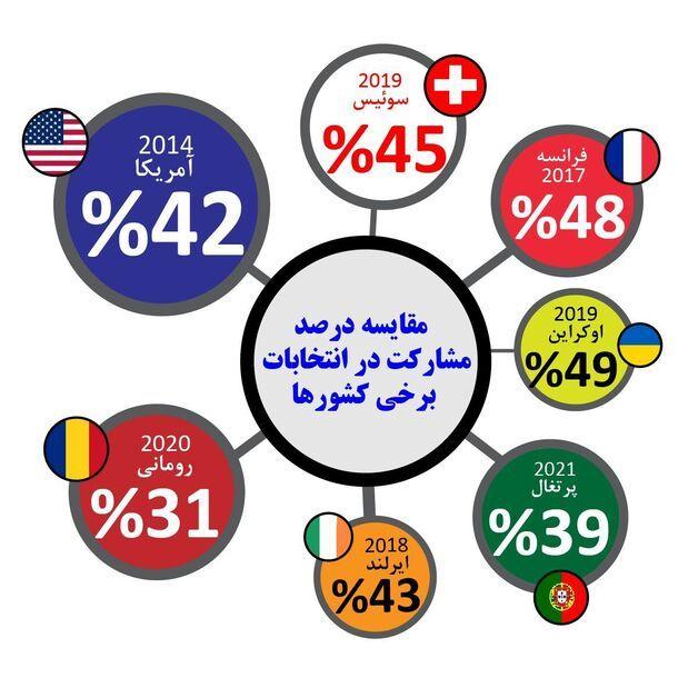 گذر و نظری بر نرخ مشارکت در انتخابات ایران و جهان