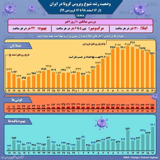 اینفوگرافی؛ نمودار شیوع کرونا در ایران