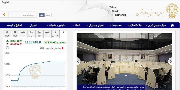 33 هزار و 230 واحدی شاخص بورس تهران رشد داشت