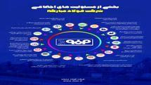 اقدامات فولاد مبارکه اصفهان درحوزه مسئولیت اجتماعی