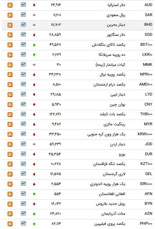 نرخ ۴۷ ارز بین بانکی در 5 فروردین/ ۱۵ ارز رسمی گران شدند + جدول